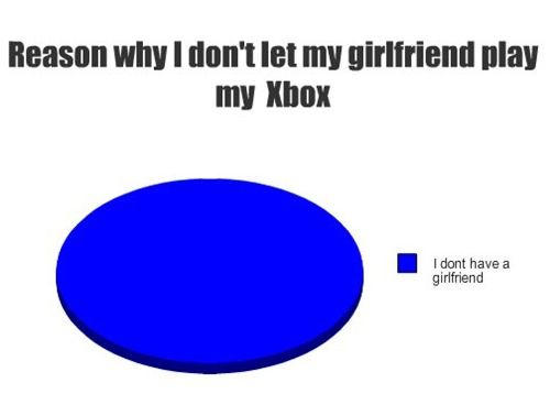 why i don t have girlfriends