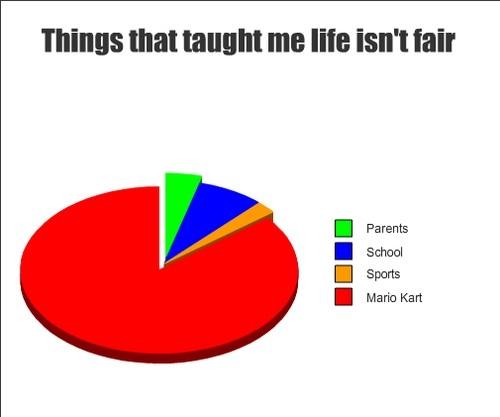 life isnt fair chart